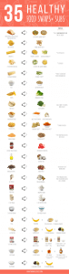 Healthy Food Swaps and Substitutions Chart. This is such an easy cheat sheet for simple cooking and baking alternatives in your recipes - including bread, pasta, oil, butter and mayo. Perfect for clean eating families, weight loss or special diets (gluten-free, vegan, dairy-free, low carb).